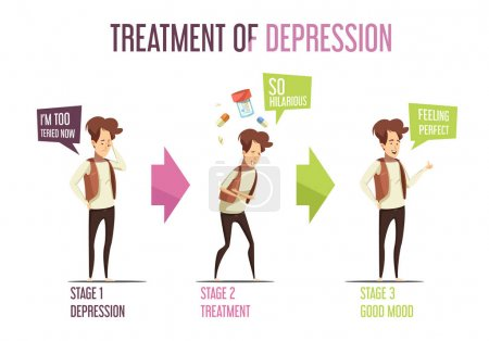 Illustration for Depression treatment stages of laughter therapy reducing stress and anxiety retro cartoon style infographic banner vector illustration - Royalty Free Image