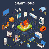 Smart Home Flowchart  Isometric POster