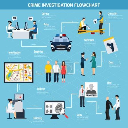 Crime Investigation Flat Flowchart