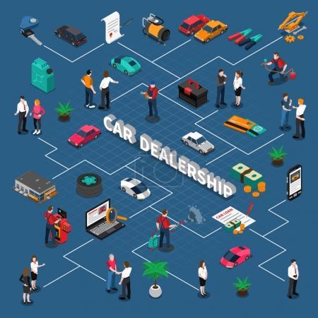 Illustration pour Organigramme isométrique du concessionnaire automobile avec les vendeurs de véhicules et les clients service de garantie d'argent sur fond bleu illustration vectorielle - image libre de droit