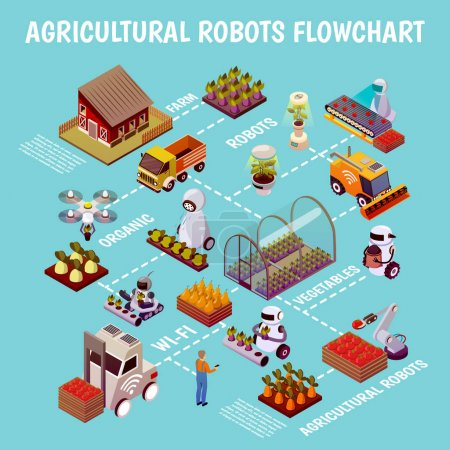 Robotised Husbandry Farm Flowchart