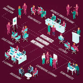 Business education isometric flowchart with teaching methods including team projects simulation games on dark background vector illustration