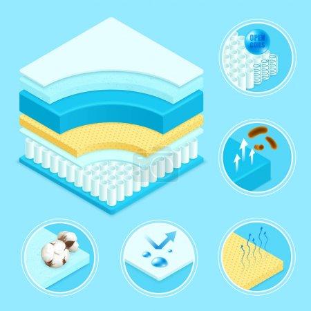 Illustration pour Matelas couches matériaux construction schéma 3d et symboles icônes ensemble avec la mousse mémoire ressorts coniques illustration vectorielle - image libre de droit