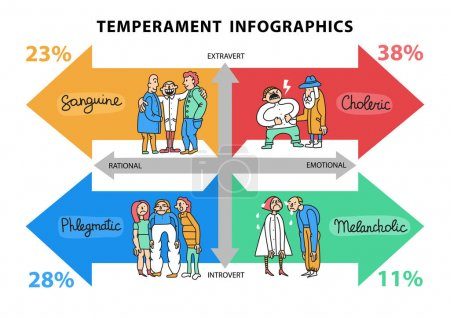 Temperament types hand drawn infographics with dat...