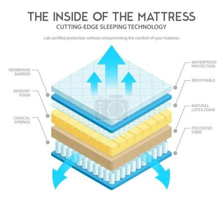 Illustration pour Variété de matériaux de matelas de qualité pour le confort et la durabilité technologie de pointe couches intérieures illustration vectorielle de schéma 3D - image libre de droit