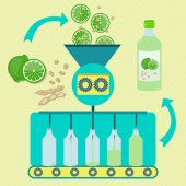 Lime and soy juice series production Fresh limes and soybean pod with soy being processed Bottled lime and soy juice