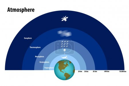 Illustration for Illustration of a Layers of the Atmosphere - Royalty Free Image