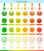 Pain Scale templates