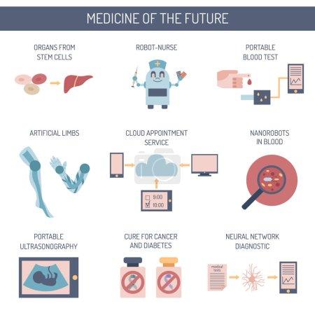 Vector flat cartoon future medicine icons