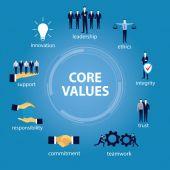 Business Core Values Concept