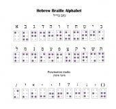 Hebrew Alphabet Braille The font for blind people Vector illustration