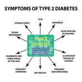 Symptoms Type 2 diabetes Infographics Vector illustration on isolated background