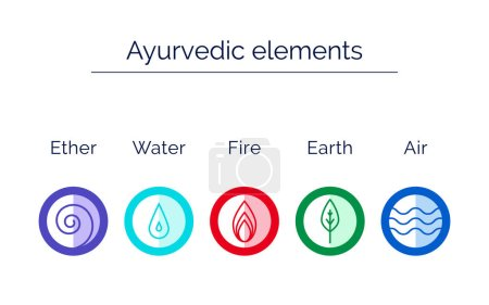 Illustration for Ayurveda vector illustration in flat style. Ayurveda elements: water, fire, air, earth, ether. Ayurveda symbols in linear style. Alternative medicine. Indian medicine. Infographics with flat icons. - Royalty Free Image