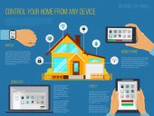 Smart home automation system info graphic Smart house technology system with centralized control from your watch computer mobile phone and tablet Internet of things Vector illustration