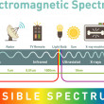 Electromagnetic spectrum infographic diagram, vect...