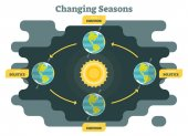 Changing seasons on planet earth diagram graphic vector illustration
