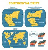 Continental drift chronological movement historical timeline with earth continents: Pangaea Laurasia Gondwana