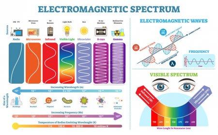 Full Electromagnetic Spectrum Information collecti...