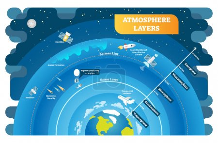 Illustration for Atmosphere Layers educational vector illustration diagram. Geography science info graphic. Environmental ecology and weather structure on planet earth. - Royalty Free Image