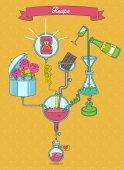 Recipe elixir of love Scheme showing the process of making medi