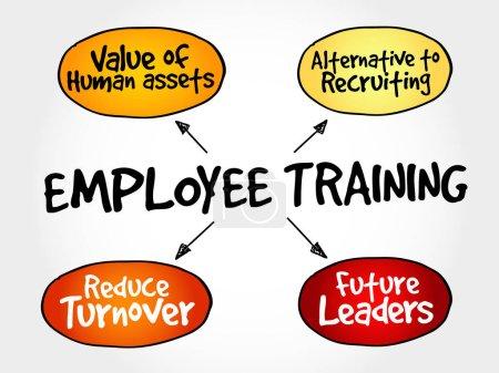 Employee training strategy mind map