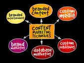 Content marketing techniques