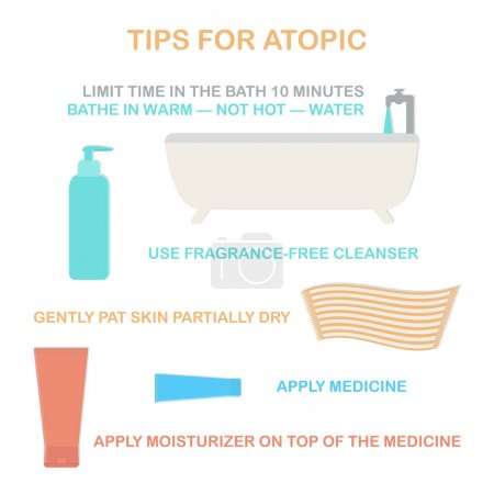 Atopic dermatitis, eczema. Advice for patients with eczema. Bathing, use of soap, application steroid creams and moisturising emulsions.