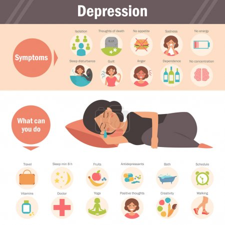 Illustration for Depression - symptoms and treatment. Vector. Cartoon character. Isolated Flat - Royalty Free Image