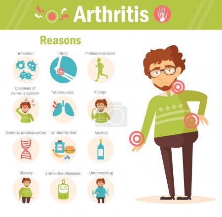 Arthritis. Reasons. Vector.