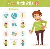 Arthritis. Reasons. Vector.