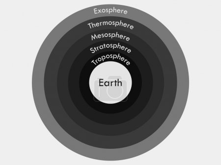 Illustration for Atmosphere of Earth.  Boundaries atmosphere. Layers of Earth's atmosphere. Vector illustration. - Royalty Free Image