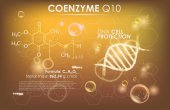 Coenzyme Q10 cosmetic ads template