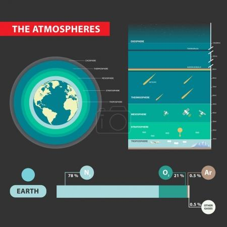 Illustration for Layers of Earths Atmosphere infographic design vector illustration - Royalty Free Image