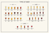 Types of beer Various types of beer in recommended glasses Vector illustration