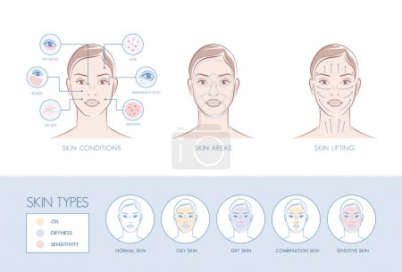 Skin problems, face areas