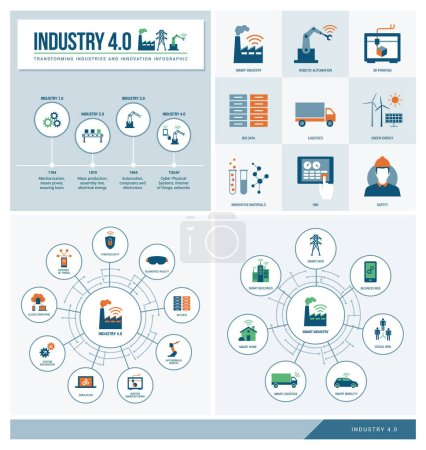 Photo for Banners set of industry icons and infographics set: industrial revolution, productivity, technology and innovation - Royalty Free Image