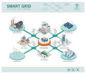 Smart industry concepts in network
