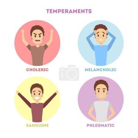 People temperaments set. Choleric and melancholic,...
