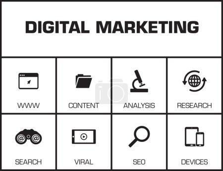 Digital Marketing. Chart