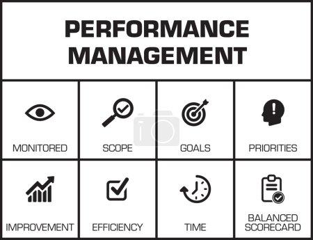 Performance Management. Chart