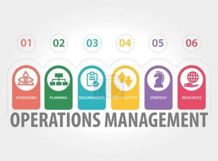 OPERATIONS MANAGEMENT CONCEPT