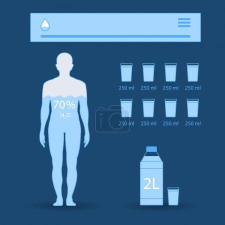 Human balance of water