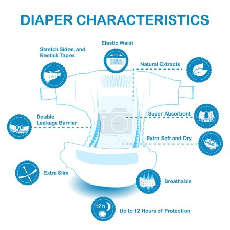 Open baby diaper with characteristics icons.