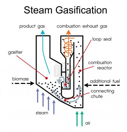 Wood gas is a syngas fuel process. Vector art, illustration.