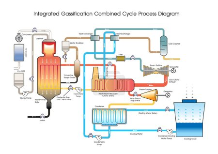 Integrated Gassification Combined Cycle Process Diagram. Vector Art, Illustration.