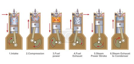 Illustration for An internal combustion engine (ICE) is a heat engine where the combustion of a fuel occurs with an oxidizer (usually air) in a combustion chamber that is an integral part of the working fluid flow circuit - Royalty Free Image
